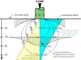 دانلودمجموعه آموزش های مکانیک خاک و پی