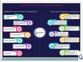 ویدیوی مقدمه ای در مورد مدیریت قراردادها