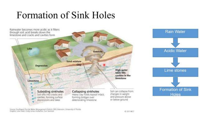 دانلود ویدیوی راهکارهای بهبود و بهسازی زمین به منظور کنترل فرونشست و سینک هول