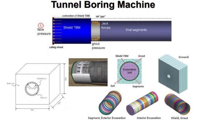 ویدیوی آمموزش مدلسازی عددی حفاری مکانیزه تونل (TBM) در نرم افزار میداس GTS